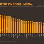 Sosyal Medya Kullanım Sayıları 2018