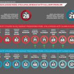 Türkiye Sadakat Programları Araştırması 2017-2018 Mobil Kullanım