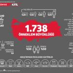Türkiye Sadakat Programları Araştırması 2017-2018 Örneklem Büyüklüğü