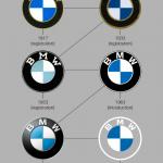 BMW Logo Evrimi infografik