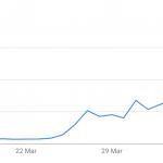 Türkiye koronavirüs istatistikleri vaka sayısı grafiği