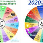 internete-1-dakika-icinde-olanlar-2019-vs-2020