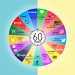 internet-1-dakika-icinde-olanlar-2021