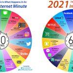 internette-1-dakika-icinde-neler-oluyor-2020-vs-2021